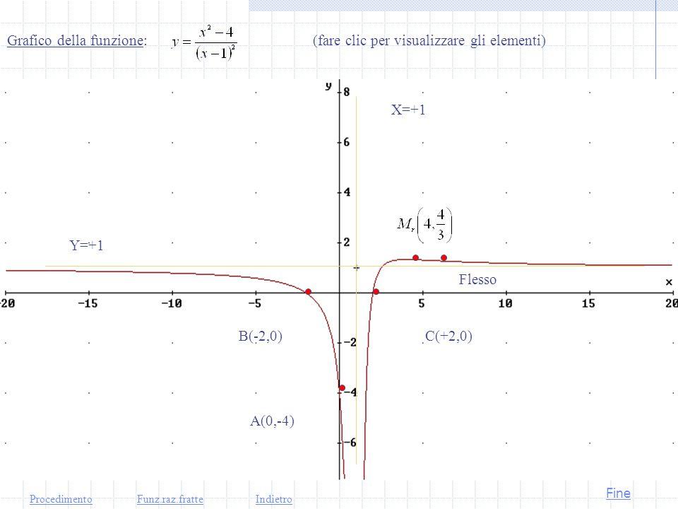 Calcolo derivata seconda Studio segno derivata seconda Concavità verso l'alto e verso il basso La funzione ha la concavità verso l'alto per:x>11/2, verso il basso per: x<4 ma Punti di flesso:c'è un punto di flesso per x=11/2 ProcedimentoFunz.raz.fratteIndietroAvanti