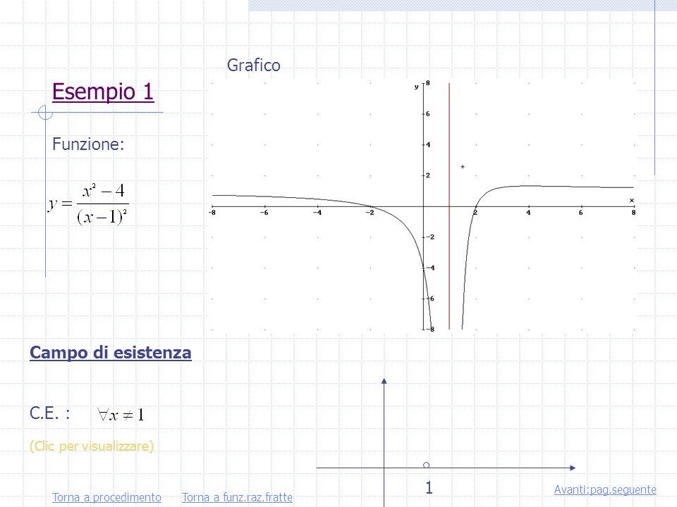 Funzioni razionali fratte Sono funzioni razionali fratte quelle del tipo: in cui la x compare al denominatore.