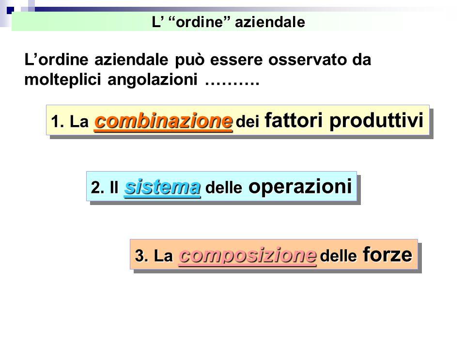 """L' """"ordine"""" aziendale 1. La combinazione dei fattori produttivi 2. Il sistema delle operazioni 3. La composizione delle forze L'ordine aziendale può e"""