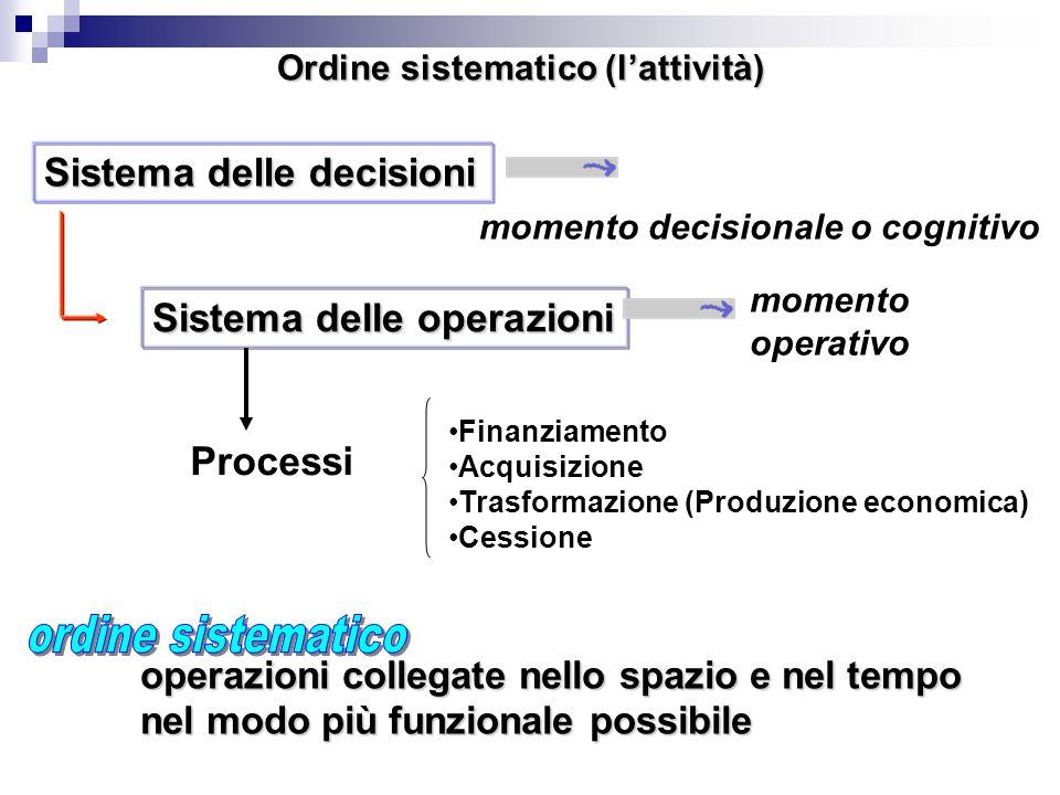 Ordine sistematico (l'attività) Sistema delle decisioni momento decisionale o cognitivo Sistema delle operazioni momento operativo operazioni collegate nello spazio e nel tempo nel modo più funzionale possibile Processi Finanziamento Acquisizione Trasformazione (Produzione economica) Cessione