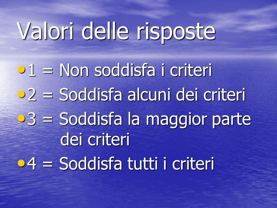 CATEGORIA 8 (8-10) Soddisfa tutti i criteri 6 (6-8) Soddisfa la maggior parte dei criteri 4 (4-6) Soddisfa alcuni dei criteri 2 (2-4) Non soddisfa i c