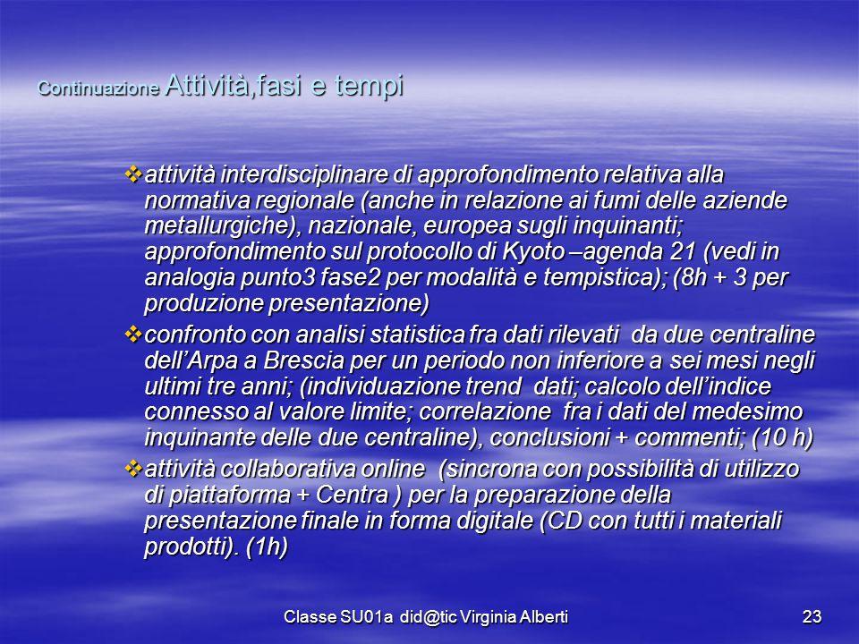 Classe SU01a did@tic Virginia Alberti23 Continuazione Attività,fasi e tempi  attività interdisciplinare di approfondimento relativa alla normativa re