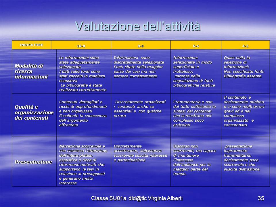 Classe SU01a did@tic Virginia Alberti35 Valutazione dell'attività INDICATORE 10-88-66-44-2 Modalità di ricerca informazioni Le informazioni sono state