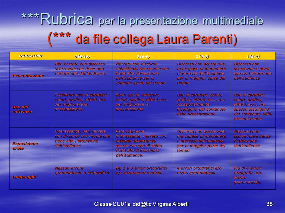 Classe SU01a did@tic Virginia Alberti38 ***Rubrica per la presentazione multimediale (*** da file collega Laura Parenti) INDICATORE 4 (8-10) 3 (6-8) 2