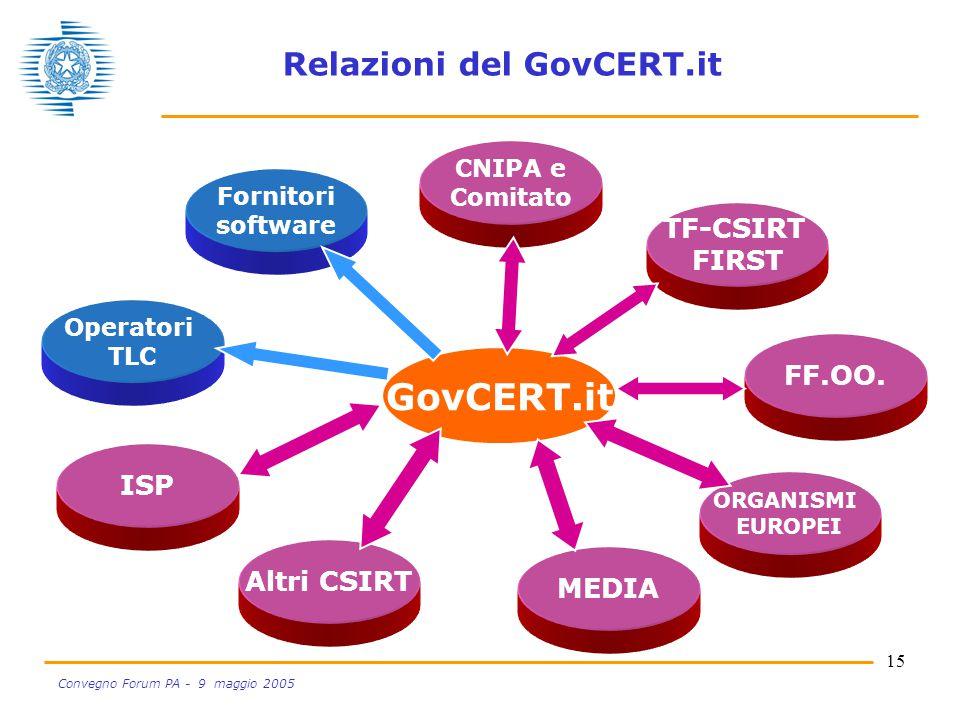 15 Convegno Forum PA - 9 maggio 2005 Relazioni del GovCERT.it Altri CSIRT MEDIA TF-CSIRT FIRST FF.OO.
