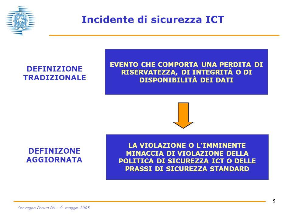5 Convegno Forum PA - 9 maggio 2005 Incidente di sicurezza ICT EVENTO CHE COMPORTA UNA PERDITA DI RISERVATEZZA, DI INTEGRITÀ O DI DISPONIBILITÀ DEI DATI DEFINIZIONE TRADIZIONALE LA VIOLAZIONE O L IMMINENTE MINACCIA DI VIOLAZIONE DELLA POLITICA DI SICUREZZA ICT O DELLE PRASSI DI SICUREZZA STANDARD DEFINIZONE AGGIORNATA