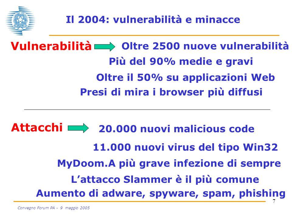 7 Convegno Forum PA - 9 maggio 2005 Aumento di adware, spyware, spam, phishing Attacchi Vulnerabilità Oltre 2500 nuove vulnerabilità Oltre il 50% su applicazioni Web Più del 90% medie e gravi Presi di mira i browser più diffusi 11.000 nuovi virus del tipo Win32 MyDoom.A più grave infezione di sempre 20.000 nuovi malicious code L'attacco Slammer è il più comune Il 2004: vulnerabilità e minacce