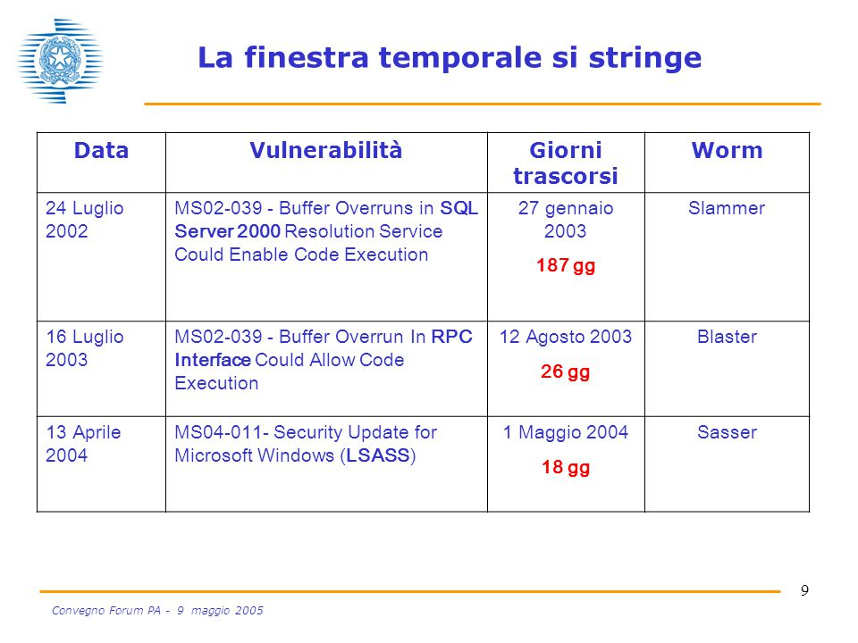 9 Convegno Forum PA - 9 maggio 2005 DataVulnerabilitàGiorni trascorsi Worm 24 Luglio 2002 MS02-039 - Buffer Overruns in SQL Server 2000 Resolution Service Could Enable Code Execution 27 gennaio 2003 187 gg Slammer 16 Luglio 2003 MS02-039 - Buffer Overrun In RPC Interface Could Allow Code Execution 12 Agosto 2003 26 gg Blaster 13 Aprile 2004 MS04-011- Security Update for Microsoft Windows (LSASS) 1 Maggio 2004 18 gg Sasser La finestra temporale si stringe