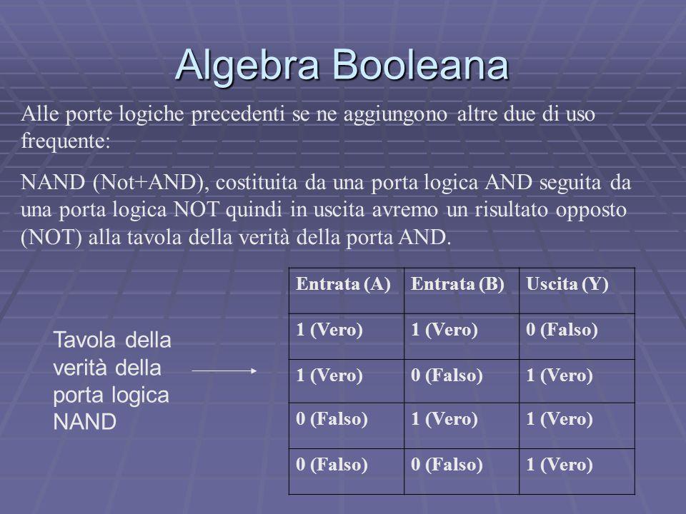 Algebra Booleana Entrata (A)Entrata (B)Uscita (Y) 1 (Vero) 0 (Falso) 1 (Vero)0 (Falso)1 (Vero) 0 (Falso)1 (Vero) 0 (Falso) 1 (Vero) Alle porte logiche precedenti se ne aggiungono altre due di uso frequente: NAND (Not+AND), costituita da una porta logica AND seguita da una porta logica NOT quindi in uscita avremo un risultato opposto (NOT) alla tavola della verità della porta AND.
