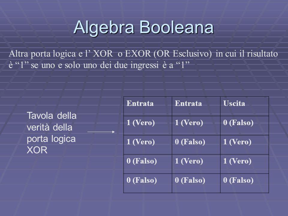 Algebra Booleana Altra porta logica e l' XOR o EXOR (OR Esclusivo) in cui il risultato è 1 se uno e solo uno dei due ingressi è a 1 Entrata Uscita 1 (Vero) 0 (Falso) 1 (Vero)0 (Falso)1 (Vero) 0 (Falso)1 (Vero) 0 (Falso) Tavola della verità della porta logica XOR