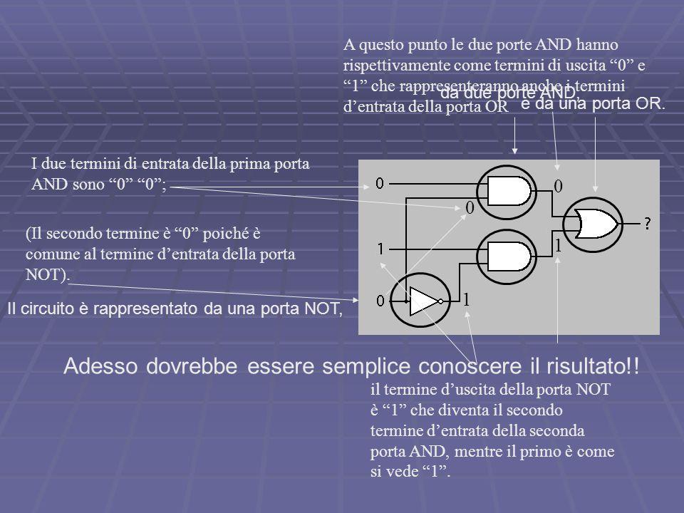Il circuito è rappresentato da una porta NOT, da due porte AND, e da una porta OR.