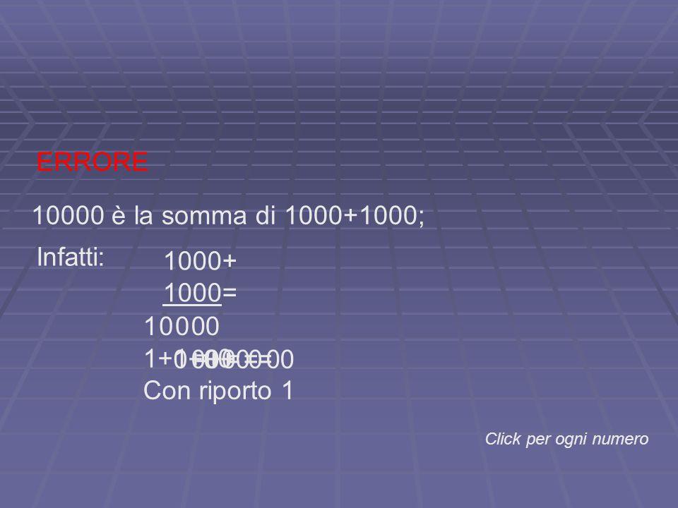 ERRORE 10000 è la somma di 1000+1000; Infatti: 1000+ 1000= 00001 Click per ogni numero 1+1 = 0 Con riporto 1 0+0 = 0