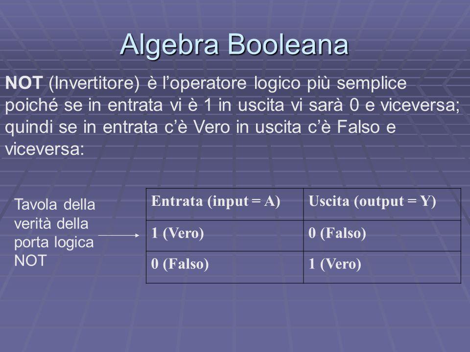 Algebra Booleana NOT (Invertitore) è l'operatore logico più semplice poiché se in entrata vi è 1 in uscita vi sarà 0 e viceversa; quindi se in entrata c'è Vero in uscita c'è Falso e viceversa: Entrata (input = A)Uscita (output = Y) 1 (Vero)0 (Falso) 1 (Vero) Tavola della verità della porta logica NOT