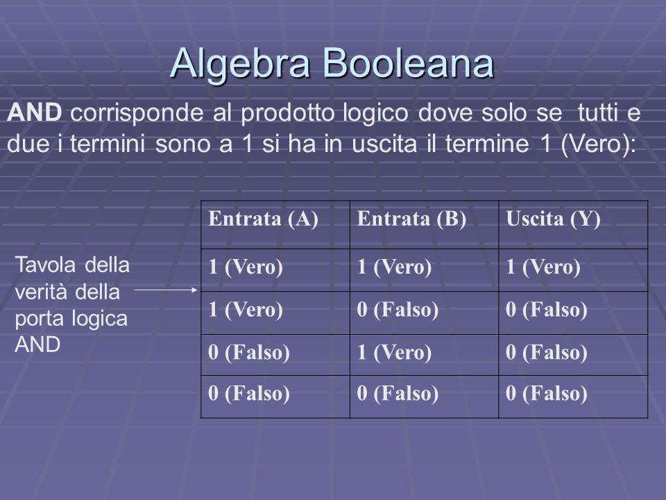 Algebra Booleana AND corrisponde al prodotto logico dove solo se tutti e due i termini sono a 1 si ha in uscita il termine 1 (Vero): Entrata (A)Entrata (B)Uscita (Y) 1 (Vero) 0 (Falso) 1 (Vero)0 (Falso) Tavola della verità della porta logica AND