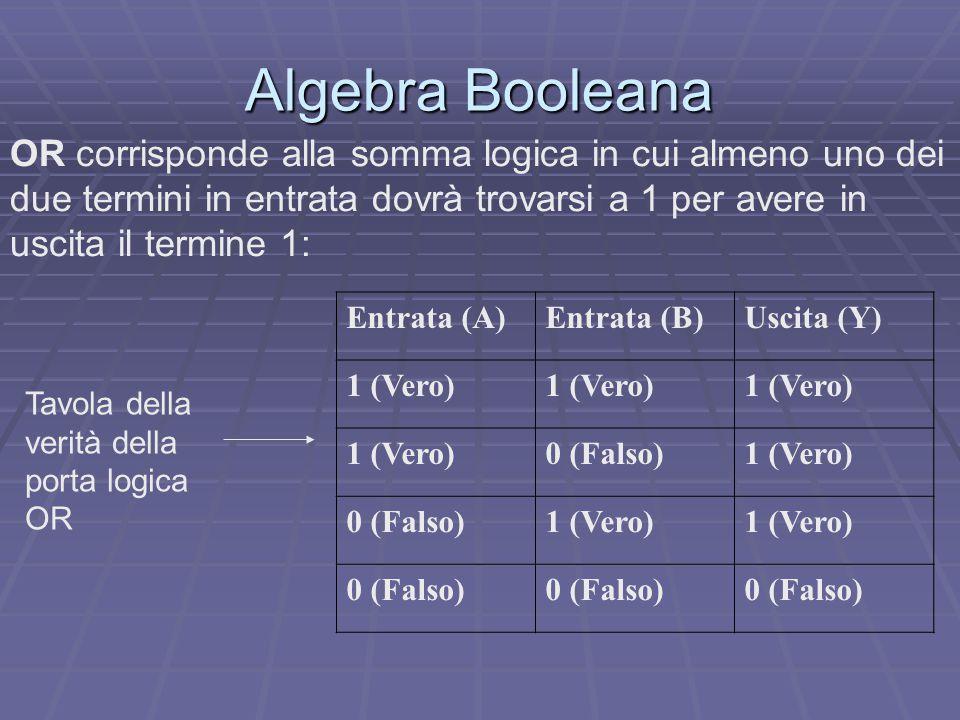 Algebra Booleana OR corrisponde alla somma logica in cui almeno uno dei due termini in entrata dovrà trovarsi a 1 per avere in uscita il termine 1: Entrata (A)Entrata (B)Uscita (Y) 1 (Vero) 0 (Falso)1 (Vero) 0 (Falso)1 (Vero) 0 (Falso) Tavola della verità della porta logica OR