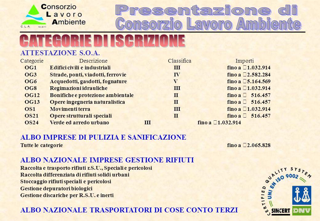 ATTESTAZIONE S.O.A. CategorieDescrizioneClassifica Importi OG1Edifici civili e industriali III fino a €1.032.914 OG3Strade, ponti, viadotti, ferrovie
