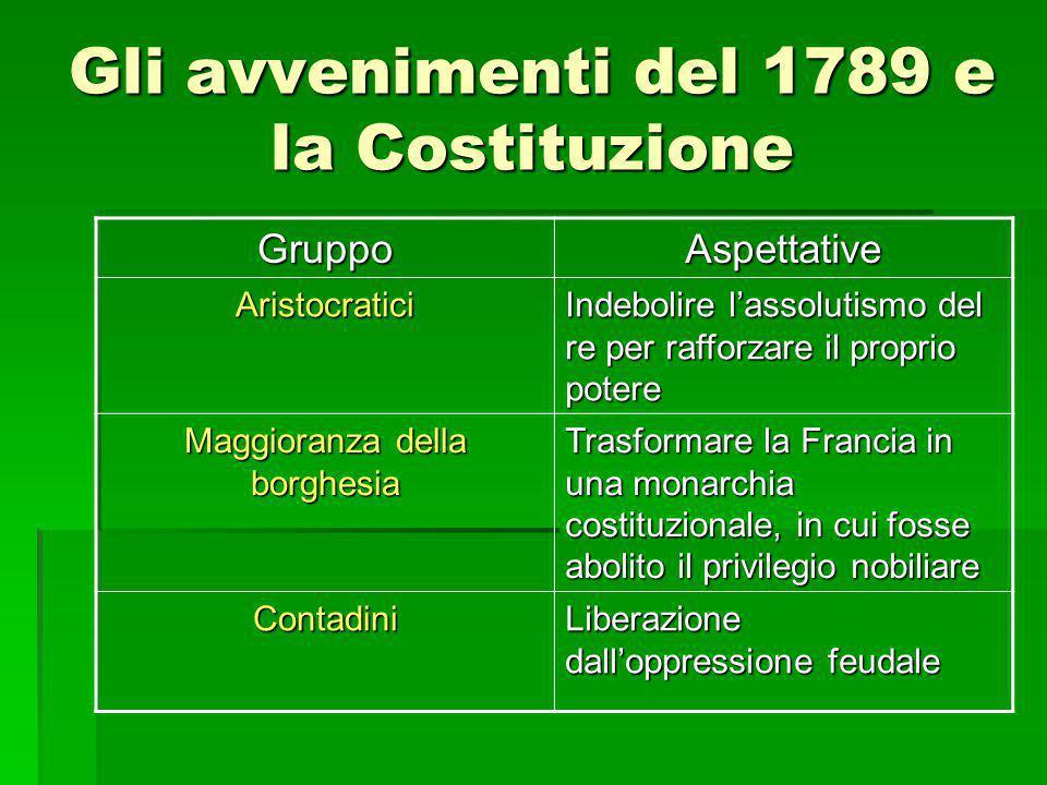 Gli avvenimenti del 1789 e la Costituzione GruppoAspettative Aristocratici Indebolire l'assolutismo del re per rafforzare il proprio potere Maggioranz