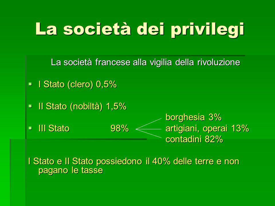 La società dei privilegi La società francese alla vigilia della rivoluzione IIII Stato (clero) 0,5% IIIII Stato (nobiltà) 1,5% borghesia 3% I