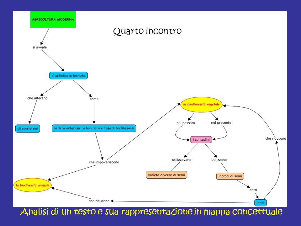 Analisi di un testo e sua rappresentazione in mappa concettuale