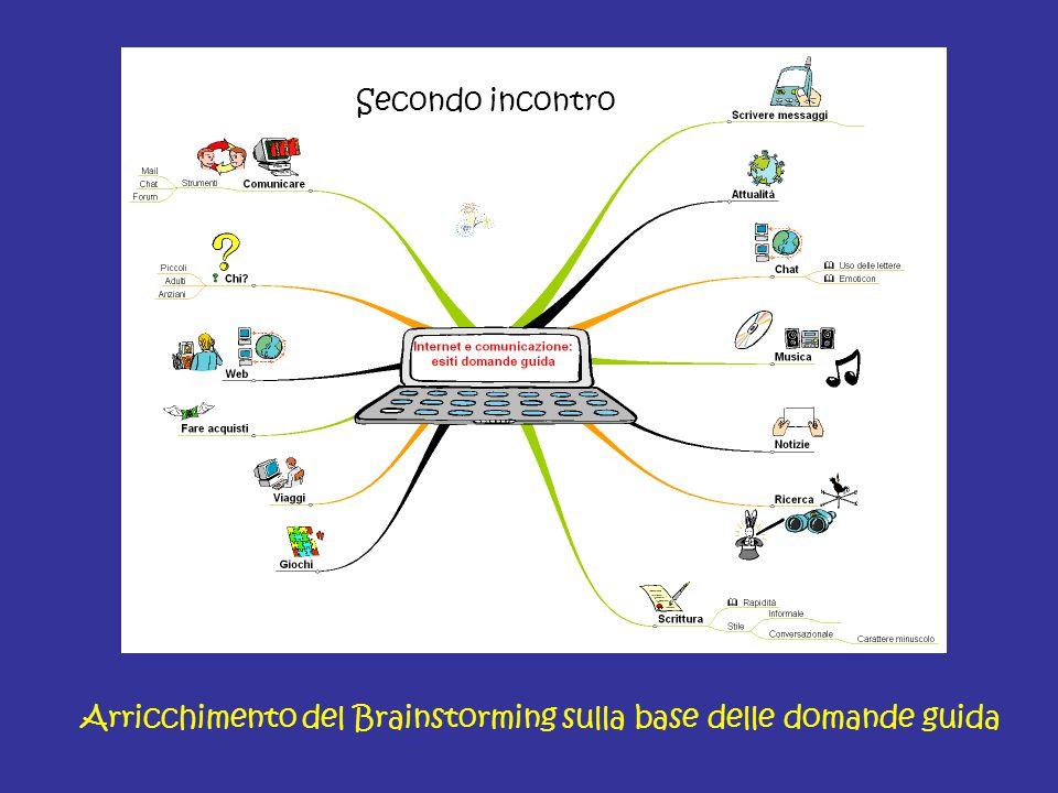 Arricchimento del Brainstorming sulla base delle domande guida Secondo incontro