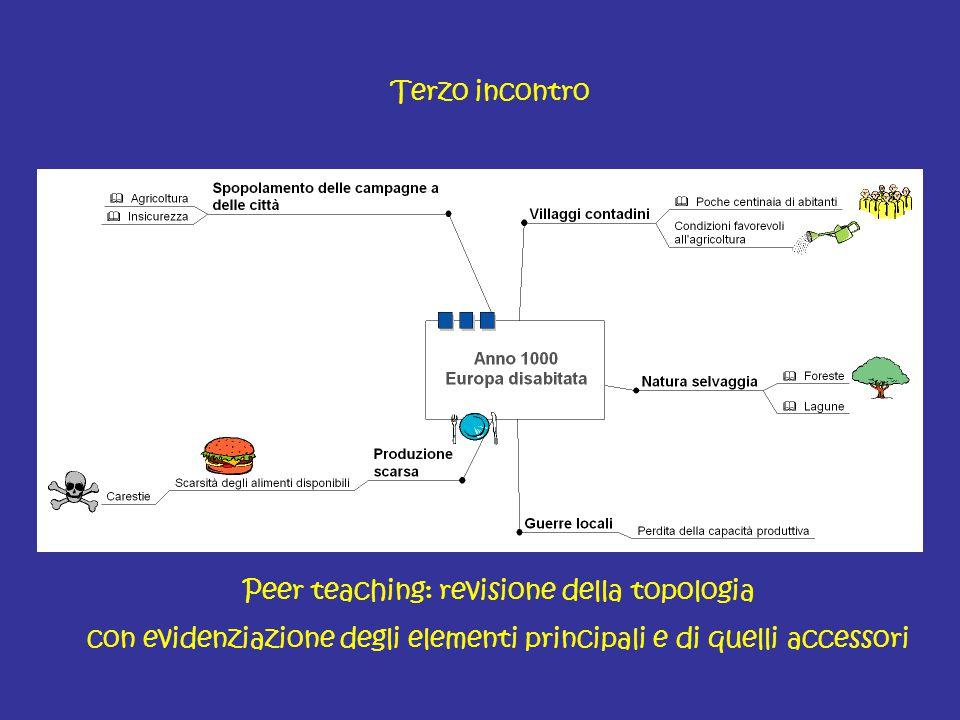 Peer teaching: revisione della topologia con evidenziazione degli elementi principali e di quelli accessori Terzo incontro