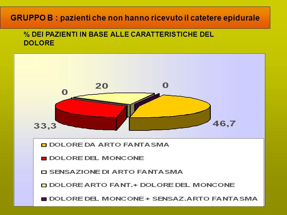 % DEI PAZIENTI IN BASE ALLE CARATTERISTICHE DEL DOLORE GRUPPO B : pazienti che non hanno ricevuto il catetere epidurale