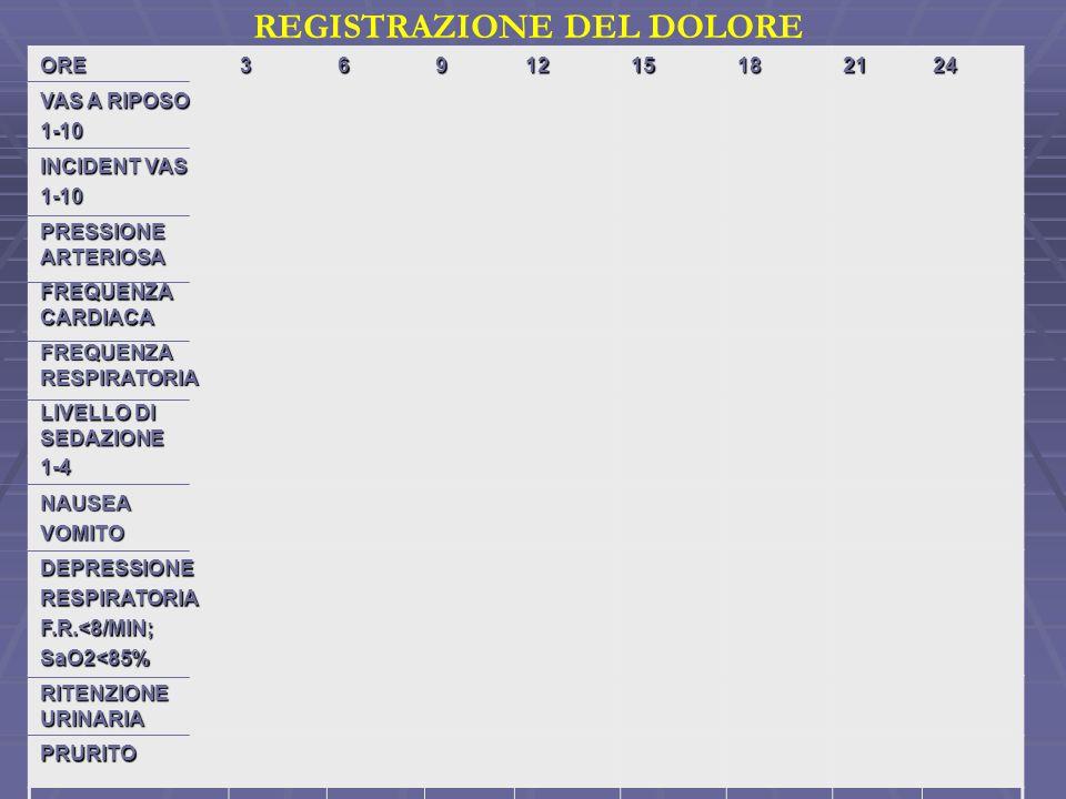 REGISTRAZIONE DEL DOLOREORE3691215182124 VAS A RIPOSO 1-10 INCIDENT VAS 1-10 PRESSIONE ARTERIOSA FREQUENZA CARDIACA FREQUENZA RESPIRATORIA LIVELLO DI