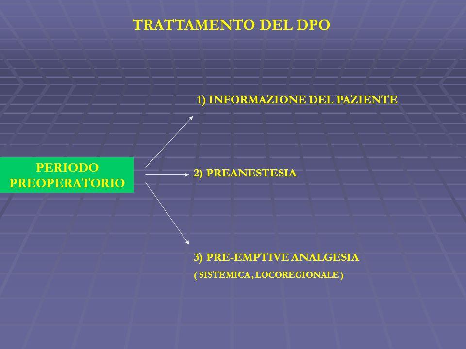 TRATTAMENTO DEL DPO PERIODO PREOPERATORIO 1) INFORMAZIONE DEL PAZIENTE 2) PREANESTESIA 3) PRE-EMPTIVE ANALGESIA ( SISTEMICA, LOCOREGIONALE )