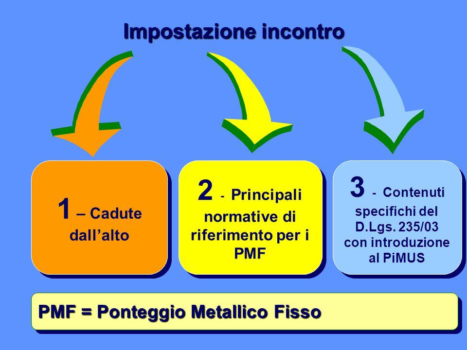 Impostazione incontro 1 – Cadute dall'alto 2 - Principali normative di riferimento per i PMF PMF = Ponteggio Metallico Fisso 3 - Contenuti specifichi