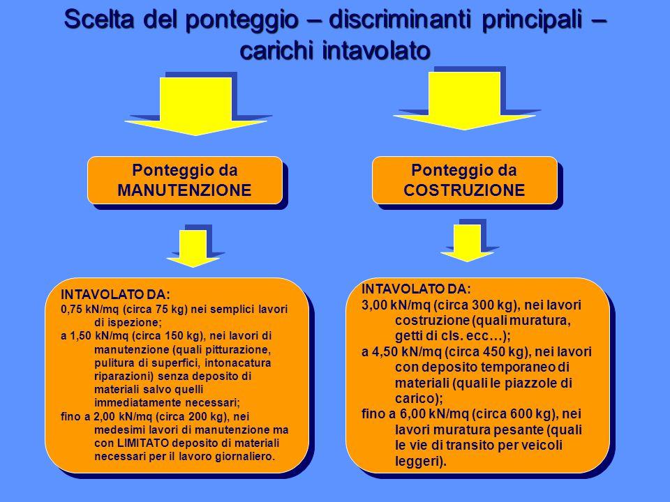 Scelta del ponteggio – discriminanti principali – carichi intavolato Ponteggio da MANUTENZIONE Ponteggio da COSTRUZIONE INTAVOLATO DA: 0,75 kN/mq (cir