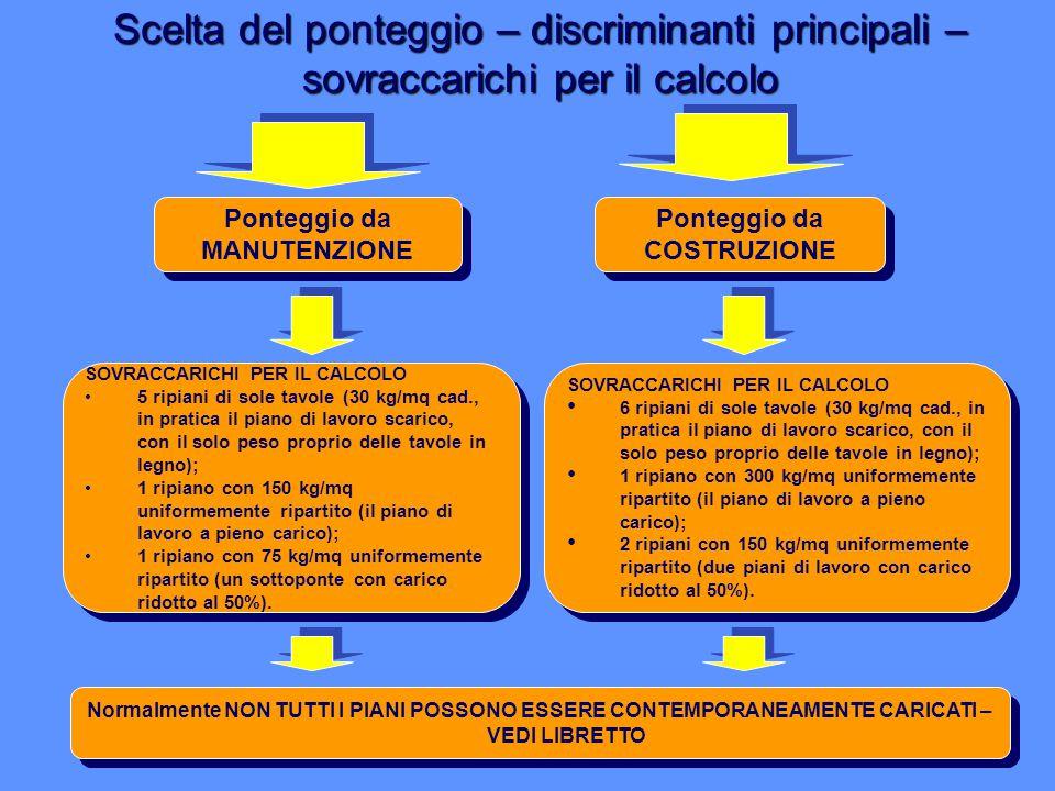 Scelta del ponteggio – discriminanti principali – sovraccarichi per il calcolo Ponteggio da MANUTENZIONE Ponteggio da COSTRUZIONE SOVRACCARICHI PER IL