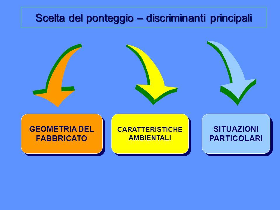 Scelta del ponteggio – discriminanti principali GEOMETRIA DEL FABBRICATO CARATTERISTICHE AMBIENTALI SITUAZIONI PARTICOLARI