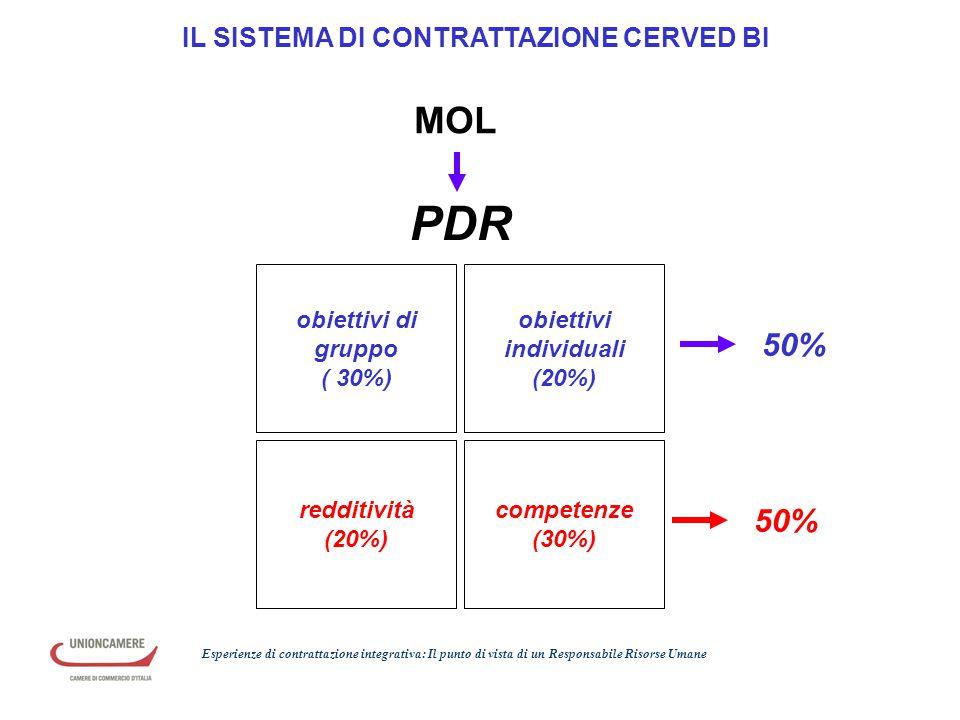 obiettivi di gruppo ( 30%) redditività (20%) obiettivi individuali (20%) competenze (30%) 50% IL SISTEMA DI CONTRATTAZIONE CERVED BI 50% PDR MOL Esper