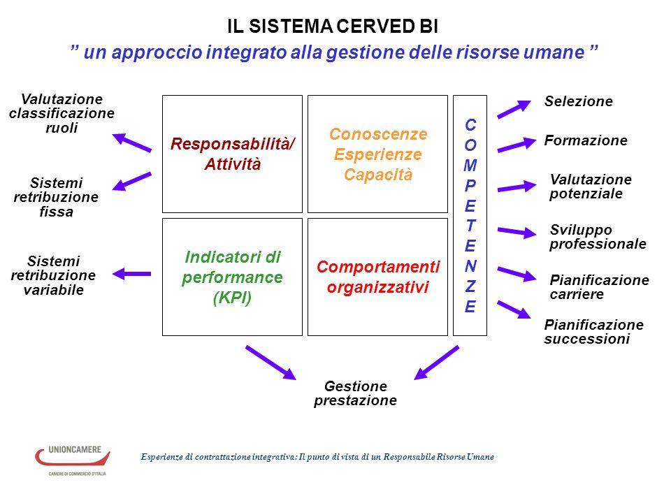 Responsabilità/ Attività Indicatori di performance (KPI) Conoscenze Esperienze Capacità Comportamenti organizzativi COMPETENZECOMPETENZE Selezione For