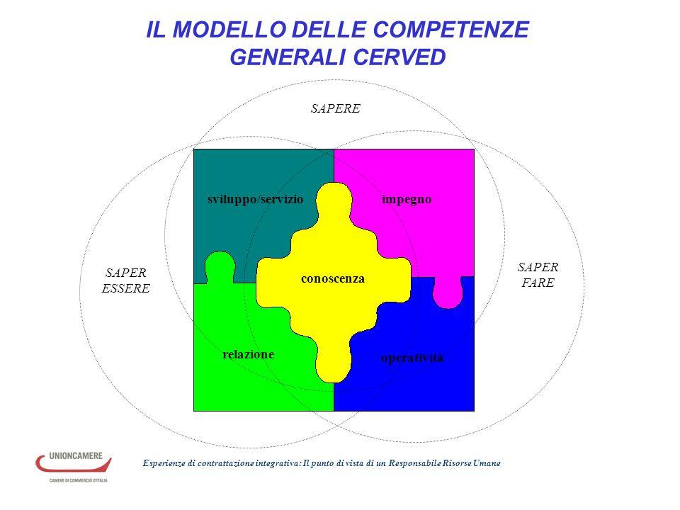 IL MODELLO DELLE COMPETENZE GENERALI CERVED sviluppo/servizioimpegno conoscenza operatività relazione SAPERE SAPER FARE SAPER ESSERE Esperienze di con