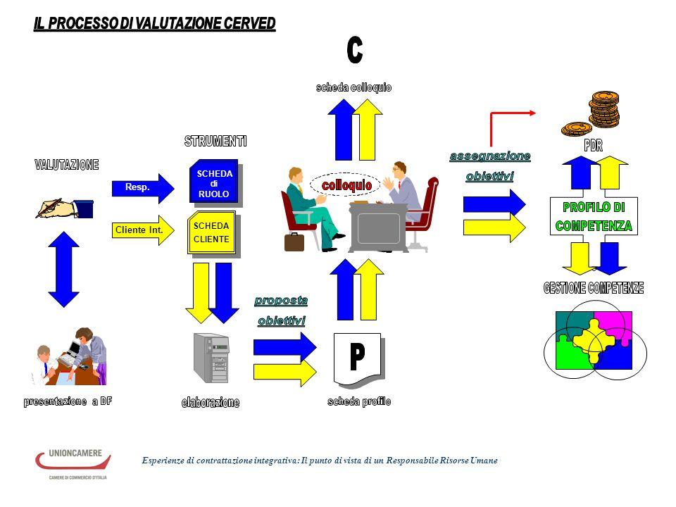 Resp. Cliente Int. SCHEDA di RUOLO SCHEDA CLIENTE Esperienze di contrattazione integrativa: Il punto di vista di un Responsabile Risorse Umane