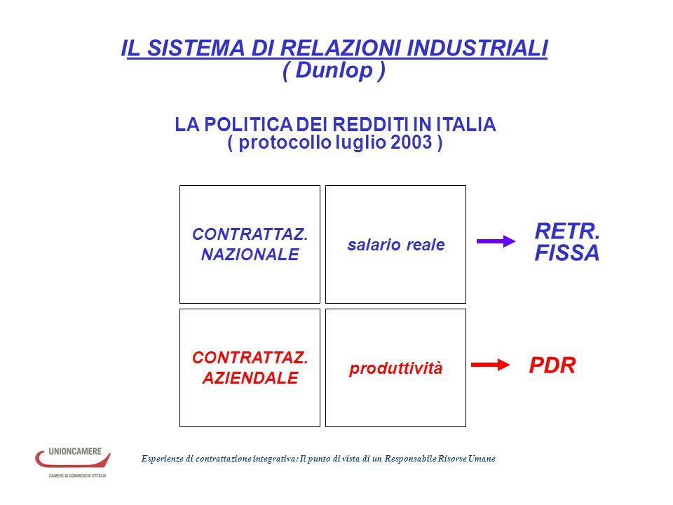 CONTRATTAZ. NAZIONALE CONTRATTAZ. AZIENDALE salario reale produttività RETR. FISSA IL SISTEMA DI RELAZIONI INDUSTRIALI ( Dunlop ) PDR LA POLITICA DEI