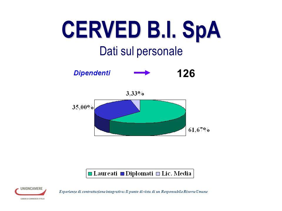 CERVED B.I. SpA CERVED B.I. SpA Dati sul personale Dipendenti 126 Esperienze di contrattazione integrativa: Il punto di vista di un Responsabile Risor
