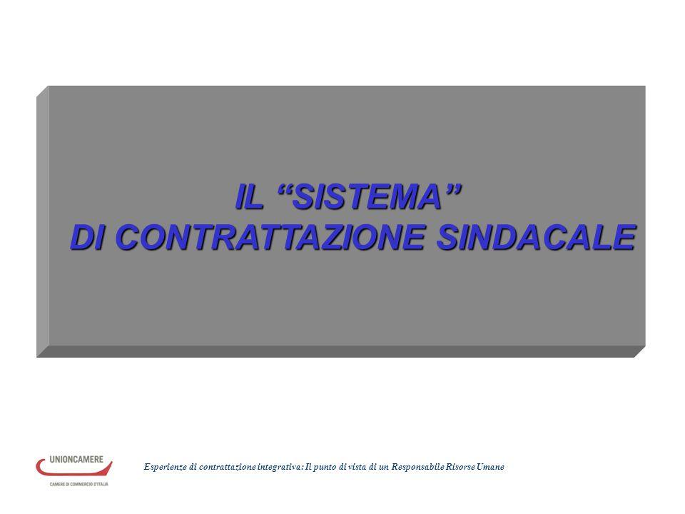 """IL """"SISTEMA"""" DI CONTRATTAZIONE SINDACALE DI CONTRATTAZIONE SINDACALE Esperienze di contrattazione integrativa: Il punto di vista di un Responsabile Ri"""