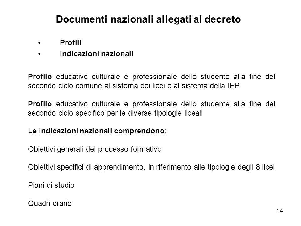 14 Profili Indicazioni nazionali Documenti nazionali allegati al decreto Profilo educativo culturale e professionale dello studente alla fine del seco