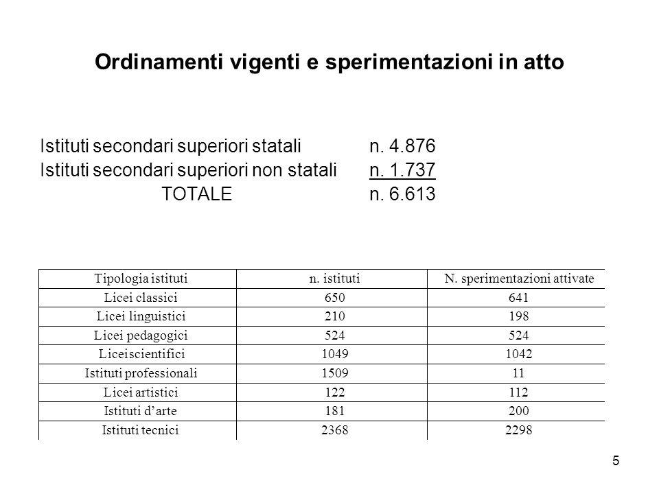 5 Istituti secondari superiori statalin. 4.876 Istituti secondari superiori non statali n. 1.737 TOTALEn. 6.613 Ordinamenti vigenti e sperimentazioni