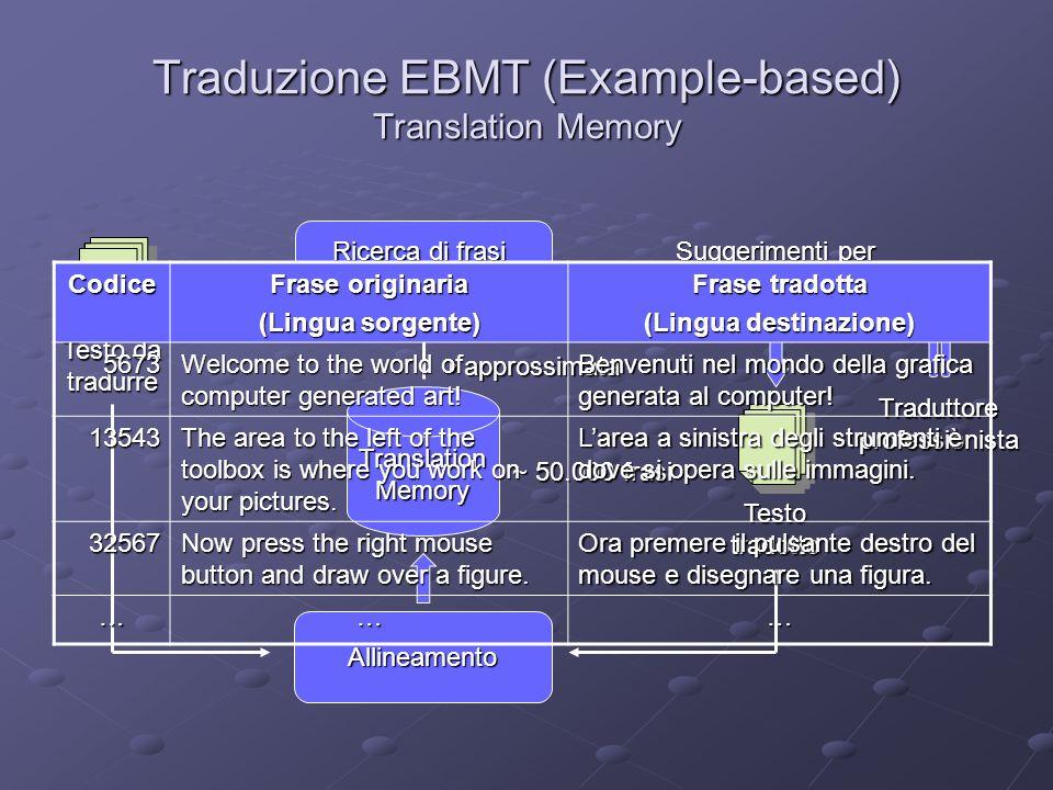 Progetto EXTRA (EXample-based TRanslation Assistant) Metrica di similarità tra frasi Flessibile (stemming) Flessibile (stemming) Rigorosa (edit distance) Rigorosa (edit distance) Efficace Efficace Indipendente dalle lingue Indipendente dalle lingue Algoritmi di ricerca di similarità tra frasi Completi (full-match e partial-match) Completi (full-match e partial-match) Efficienti (filtri ed indici ad hoc) Efficienti (filtri ed indici ad hoc) Portabili (query SQL / JDBC + stored procedure Java) Portabili (query SQL / JDBC + stored procedure Java) Algoritmi di allineamento Allineamento frasi e parole Allineamento frasi e parole Automatici Automatici Indipendenti dalle lingue Indipendenti dalle lingue Ambiente integrato Strumenti per gestione ed analisi Translation Memory Strumenti per gestione ed analisi Translation Memory Interfaccia utente grafica Interfaccia utente grafica Svolto in collaborazione con Logos S.p.A.