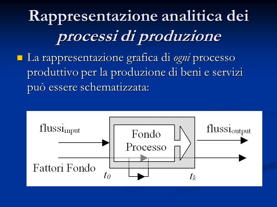 Rappresentazione analitica dei processi di produzione La rappresentazione grafica di ogni processo produttivo per la produzione di beni e servizi può