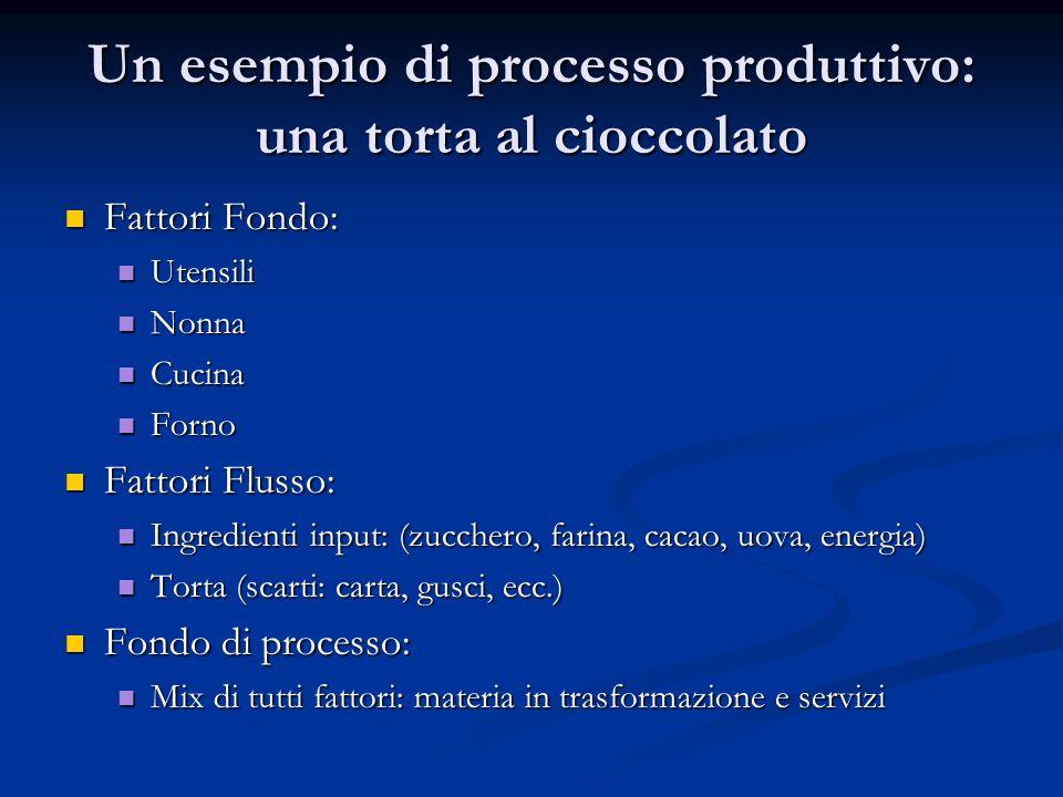 Un esempio di processo produttivo: una torta al cioccolato Fattori Fondo: Fattori Fondo: Utensili Utensili Nonna Nonna Cucina Cucina Forno Forno Fatto