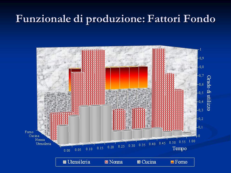 Funzionale di produzione: Fattori Fondo