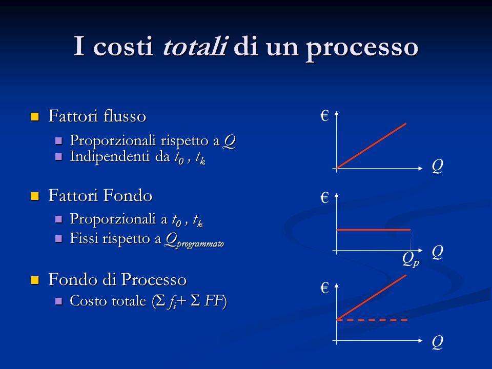 I costi totali di un processo Fattori flusso Fattori flusso Proporzionali rispetto a Q Proporzionali rispetto a Q Indipendenti da t 0, t k Indipendent