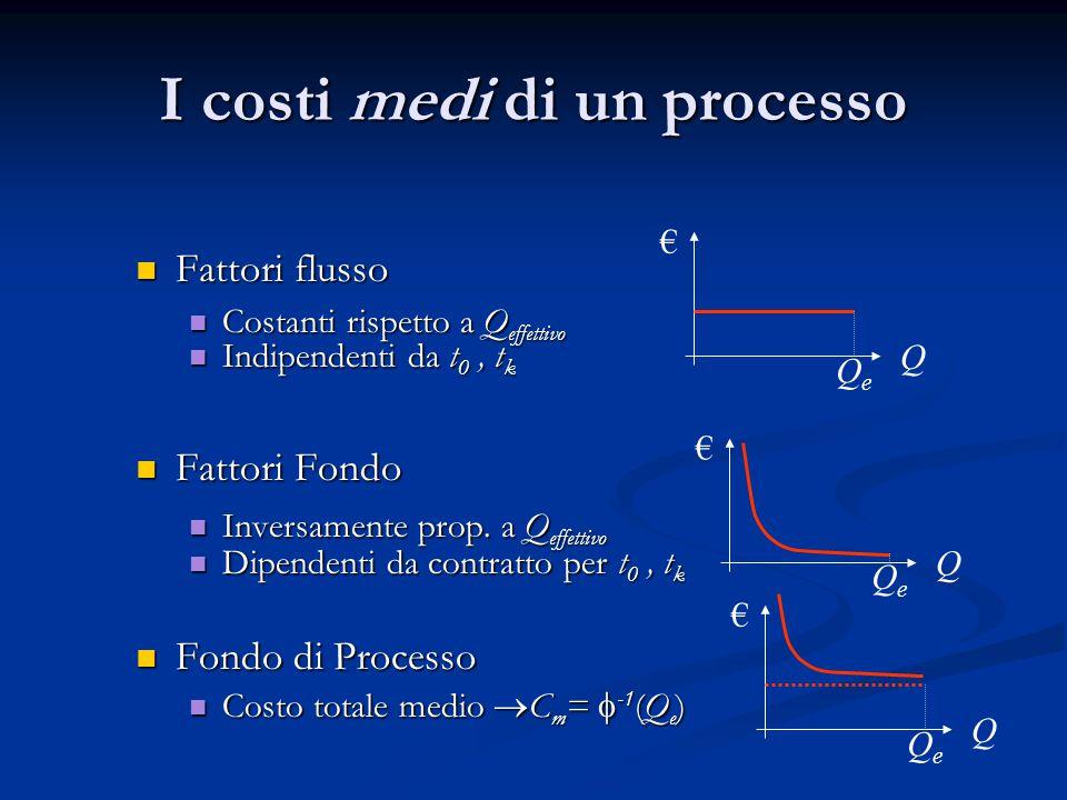 Fattori flusso Fattori flusso Costanti rispetto a Q effettivo Costanti rispetto a Q effettivo Indipendenti da t 0, t k Indipendenti da t 0, t k Fattor