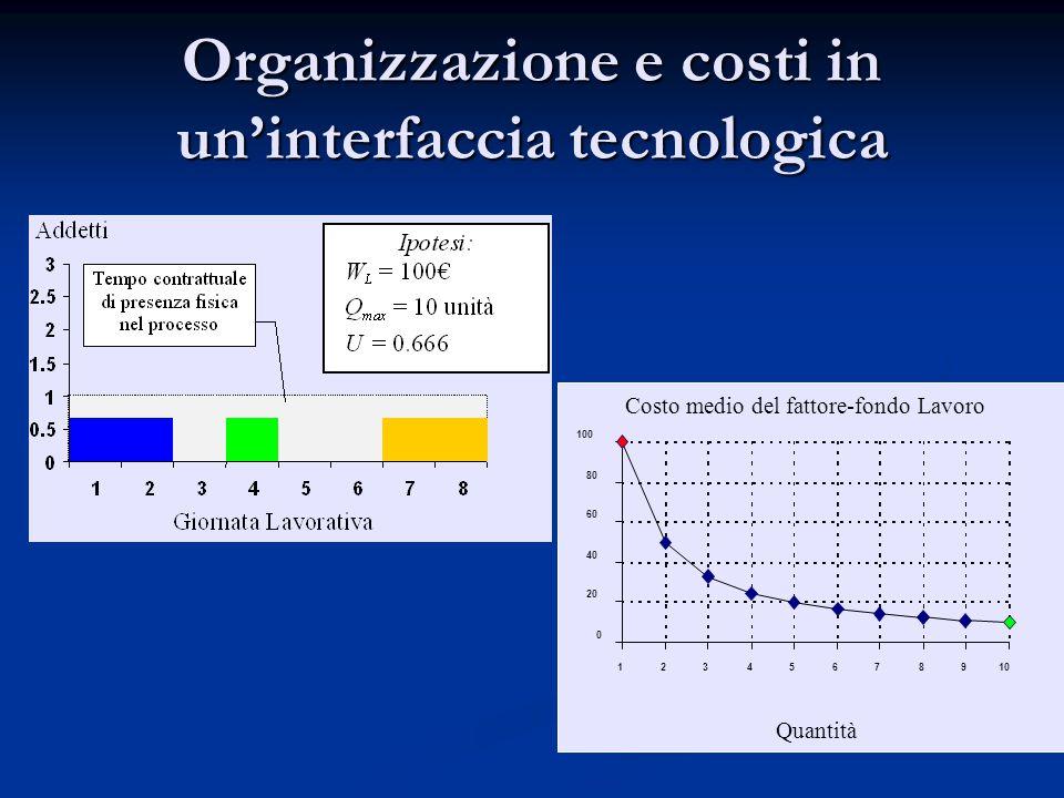 Organizzazione e costi in un'interfaccia tecnologica