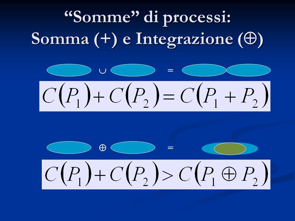 """""""Somme"""" di processi: Somma (+) e Integrazione (  )  =  ="""