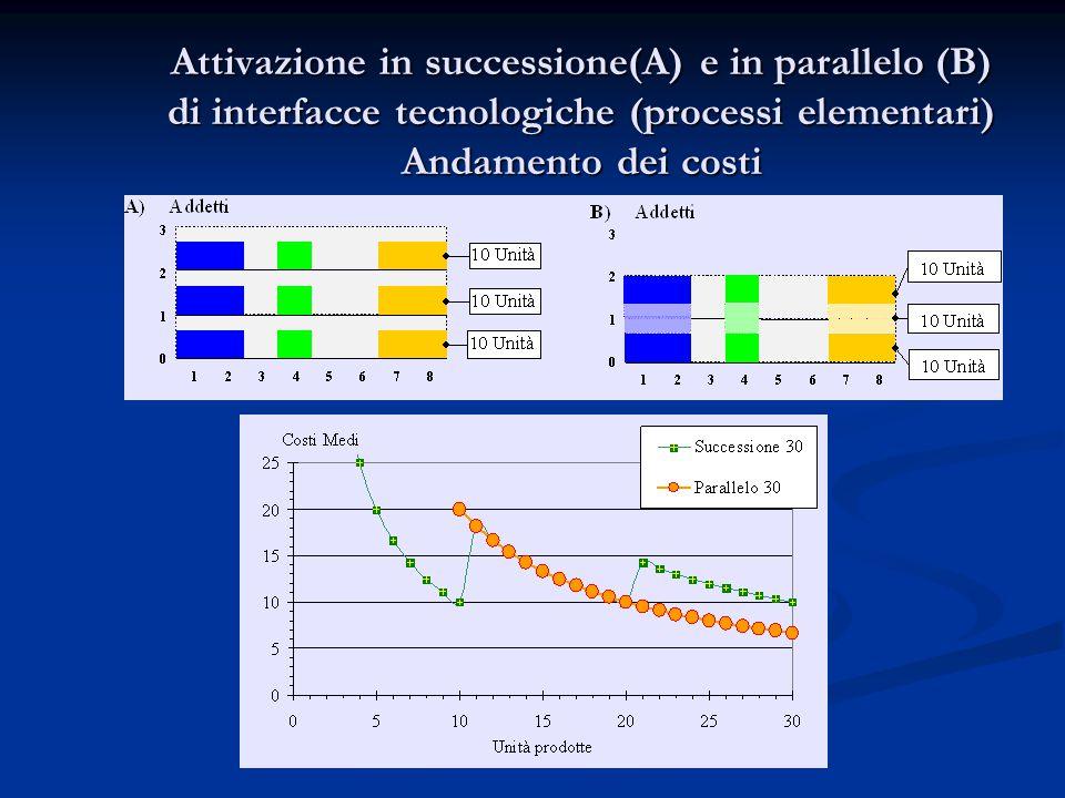 Attivazione in successione(A) e in parallelo (B) di interfacce tecnologiche (processi elementari) Andamento dei costi